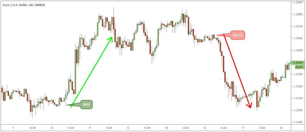 Le basi per fare Forex Trading